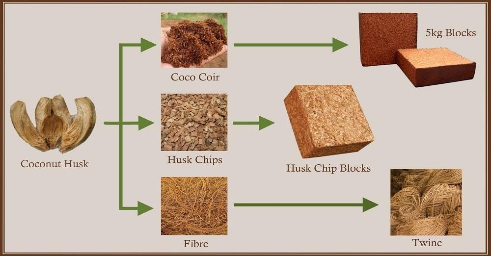 Phân loại xơ dừa - Sơ đồ sản phẩm vỏ dừa khô